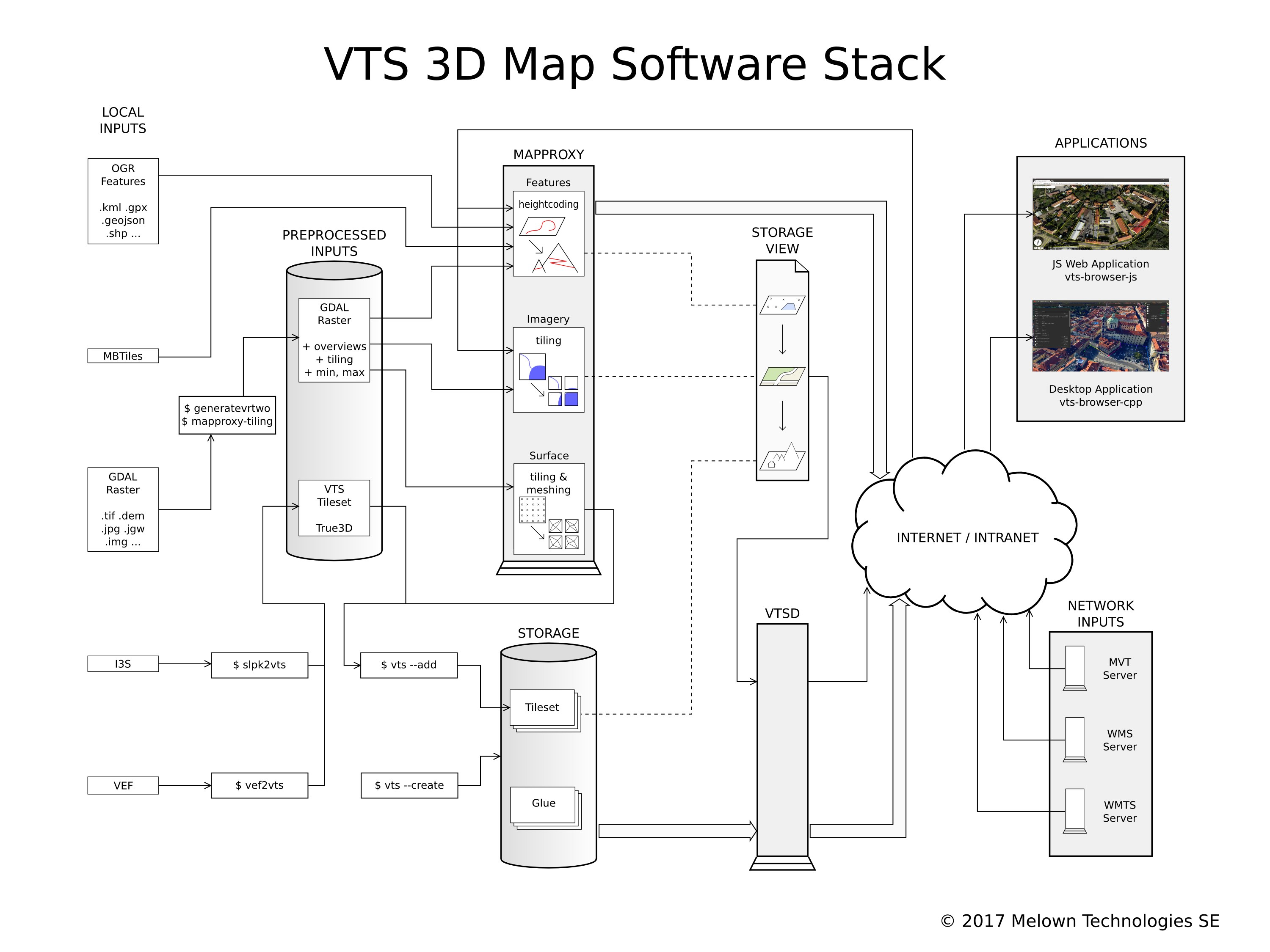 VTS Geospatial architecture overview